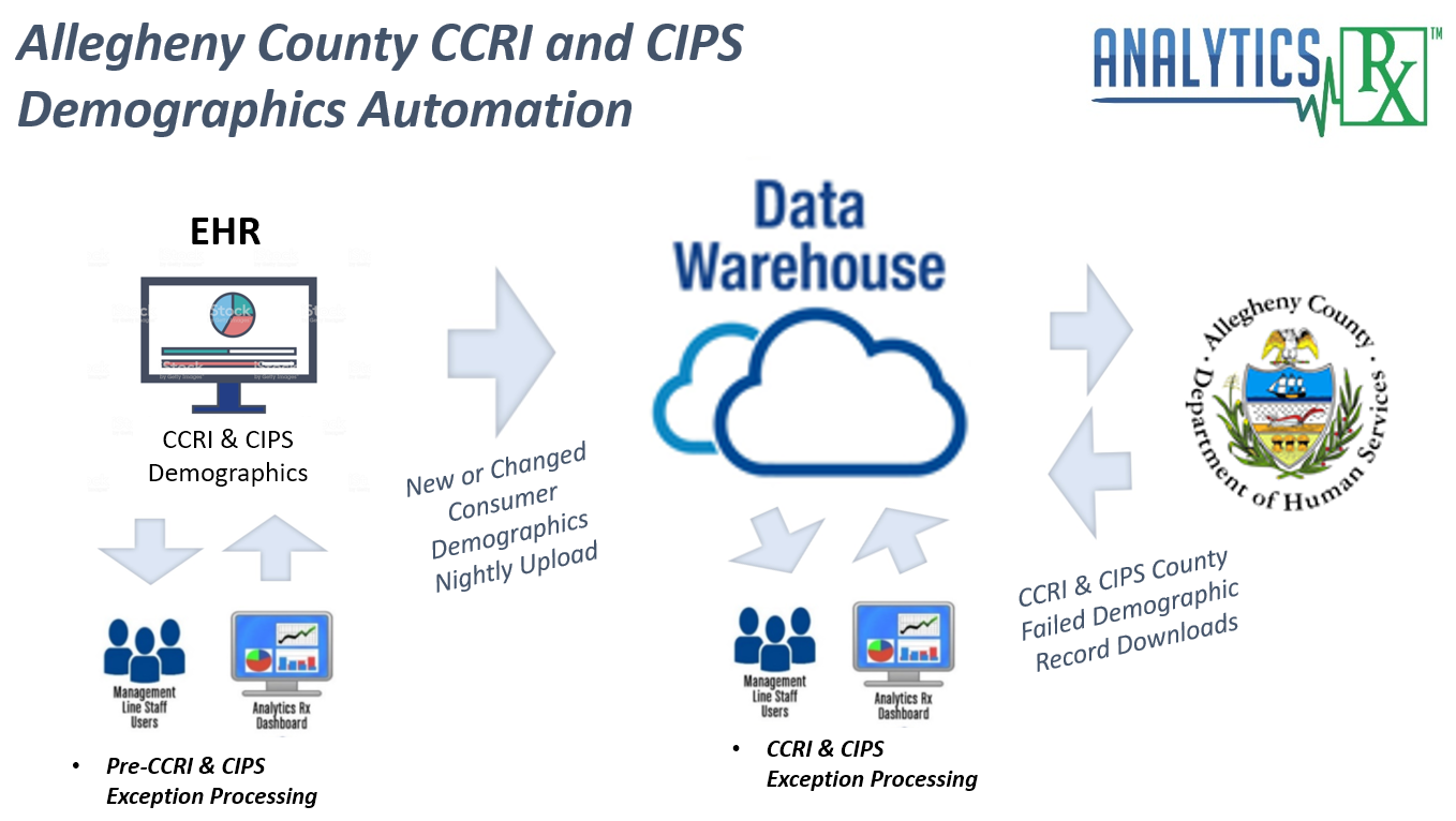 EHR-DATA-into-cloud-based